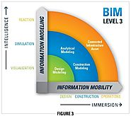 Boost Facility Management Outcomes - BIM Maturity Level 3 Explained