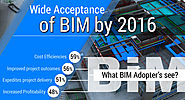 Wide Acceptance Of BIM By 2016 - Are We Daydreaming?