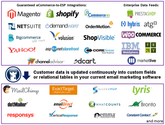 Email Marketing Automation & Customer Retention Software