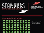 Star Wars - Social Media Buzz Analysis