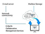 Why E-mail Management Service is Important for Business?