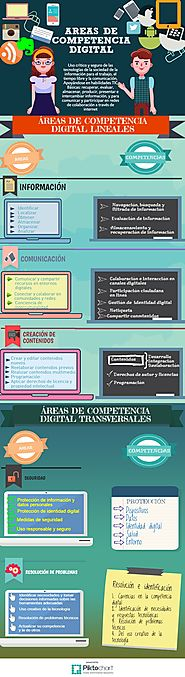 Áreas de Competencia Digital