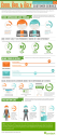 The Good, Bad & Ugly: The Impact of Customer Service [Infographic] - Listening More