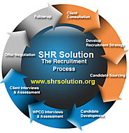 The SHR Solution Recruitment Process Advantages