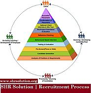 SHR Solution Recruitment Process Help for Expanding Customer