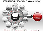 SHR Solution Recruitment Process Significant Role in India