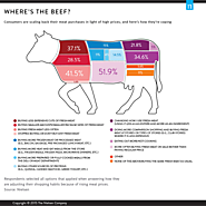 Where's the Beef? Why Consumers are Buying Less Fresh Meat
