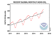 [5/6/15] Greenhouse gas benchmark reached - Global carbon dioxide concentrations surpass 400 parts per million