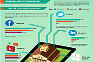 Social Media in Education: Pros and Cons