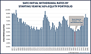 The Ratcheting Safe Withdrawal Rate | Michael Kitces