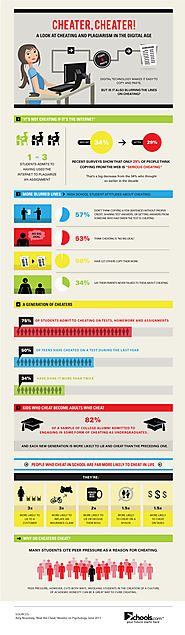 Cheating in School- How the Digital Age Affects Attitudes About Plagiarism [Infographic]