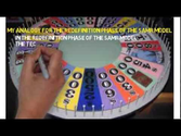 SAMR Wheel of Fortune