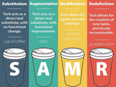 Twitter / jamidomeny: SAMR explained with coffee. ...