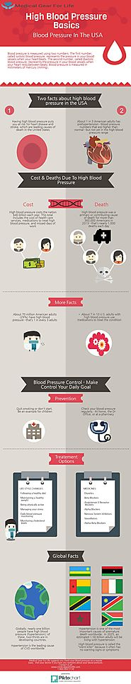 High Blood Pressure Facts and Tips for How To Control It