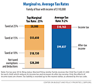 [3/31/13] Policy Basics: Marginal and Average Tax Rates