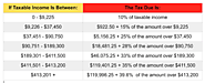 [10/30/14] IRS Announces 2015 Tax Brackets, Standard Deduction Amounts And More