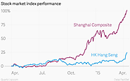 Chinese Stock Markets