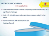 Email Deliverability - Trigger for Business Marketing (Video)