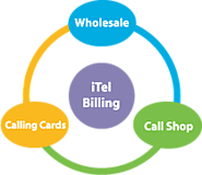 IP and VoIP Billing