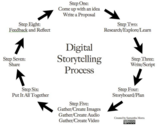 The 8 Steps of A Great Digital Storytelling Process ~ Educational Technology and Mobile Learning