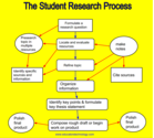 An Excellent Guide on Teaching Students about The Research Process ~ Educational Technology and Mobile Learning