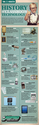 A Wonderful Visual Timeline of The History of Classroom Technology ~ Educational Technology and Mobile Learning