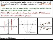 Algebra Functions Video: Is It a Function?