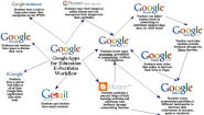 Google Apps for ePortfolios