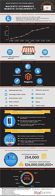 Magento ecommerce software has most extensive feature list