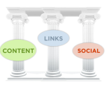 The Three Pillars Of SEO In 2013: Content, Links, And Social Media
