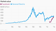 Facebook is now bigger than General Electric