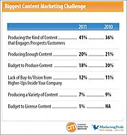Content Marketing for Professional Services: Does It Cannibalize Your Business?