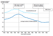 Childbearing for Women Born in Different Years, England and Wales, 2013 - ONS
