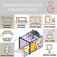 Manufacturers design industrial ovens to meet your needs