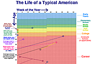 Your Life in Weeks - Wait But Why