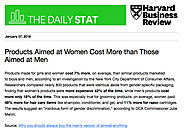 Products Aimed at Women Cost More than Those Aimed at Men