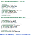 Banned Books List from 2000-2012