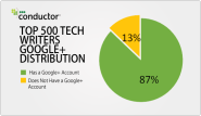 Google+ in the SERPs Increasing; Authorship Adoption High [Data]