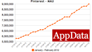 TechCrunch | Where The Ladies At? Pinterest. 2 Million Daily Facebook Users, 97% Of Fans Are Women