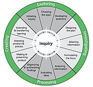 Inquiry learning Info graphic