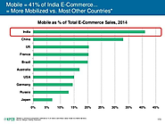 India Tops the Chart for Mobile Commerce