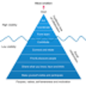 The collaboration pyramid (or iceberg) ~ The Content Economy