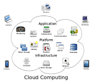 Cloud computing - Wikipedia, the free encyclopedia