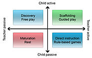 Research News You Can Use: Debunking the Play vs. Learning Dichotomy | National Association for the Education of Youn...