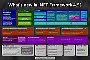 .Net Framework Team Pulls Support For Older .Net Versions