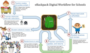 How I Transformed The iPad Workflow In My School