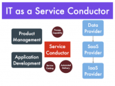 TFT13: Automating Service Management in the Cloud Era