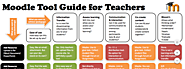 Critical Pedagogy 3.0 | Moodle Tool Guide for Teachers