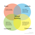 Inbound Marketing Strategy | Social Media Today