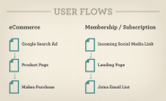 Stop Designing Pages And Start Designing Flows